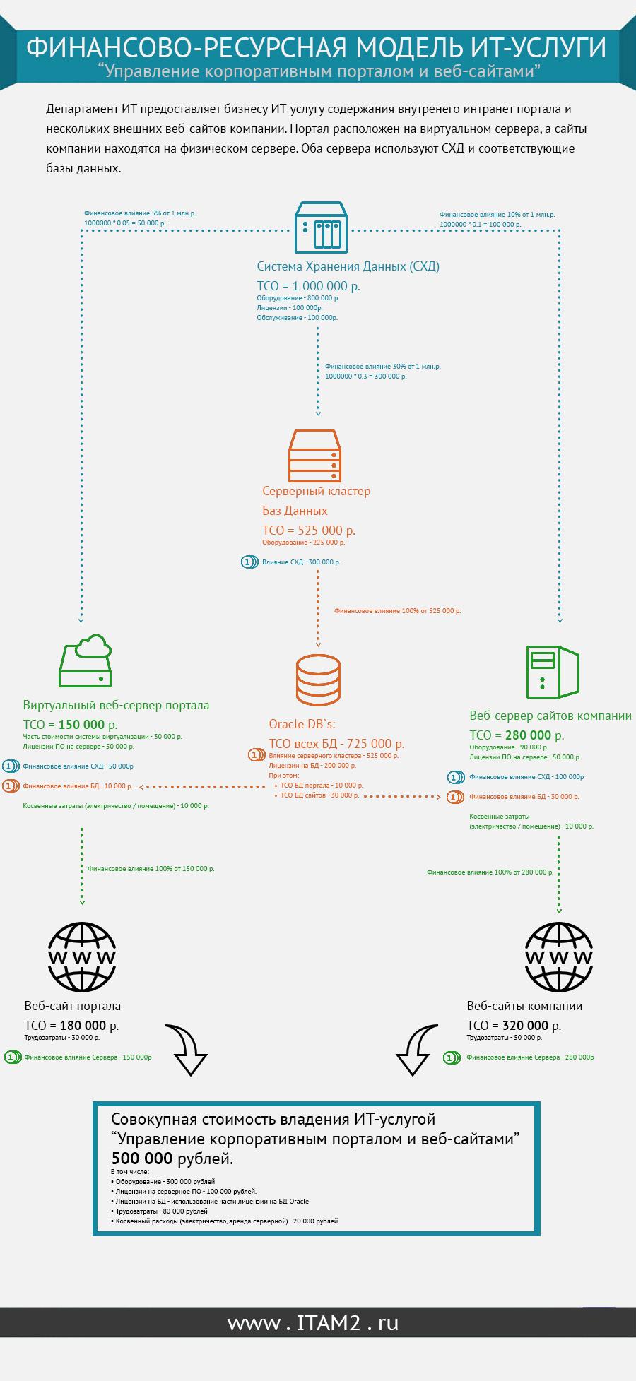 Финансово-Ресурсная модель - пример в инфографике