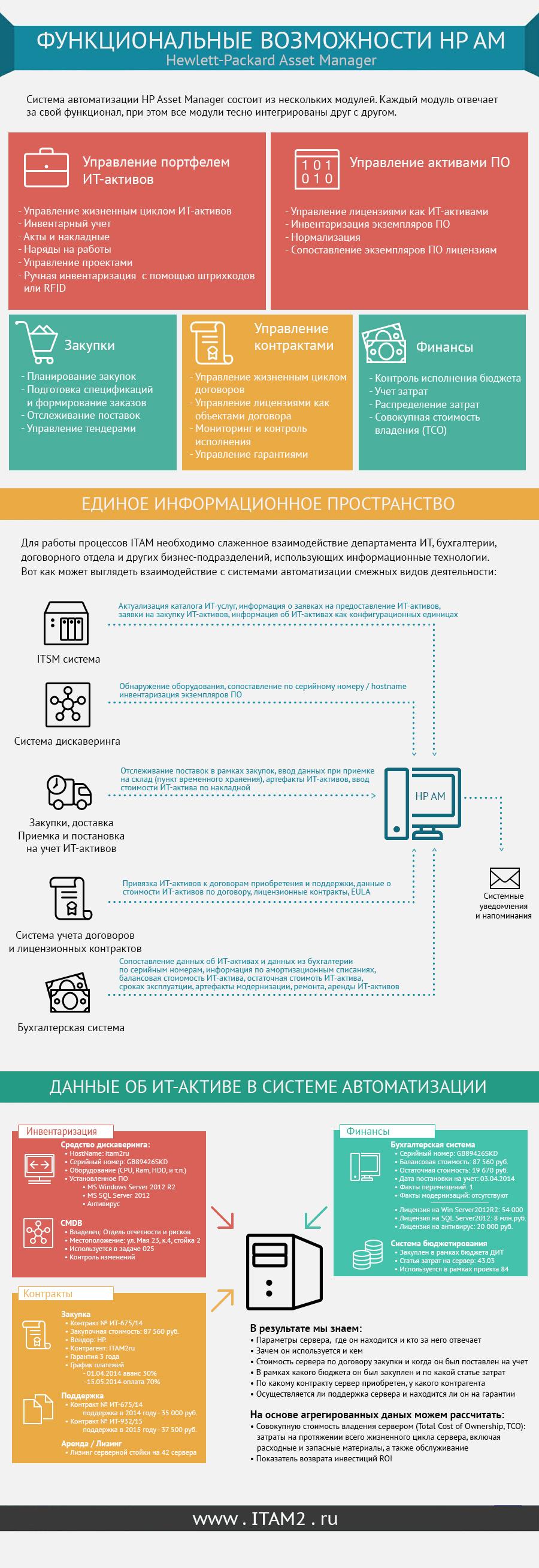 инфографика Функциональные возможности HP Asset Manager
