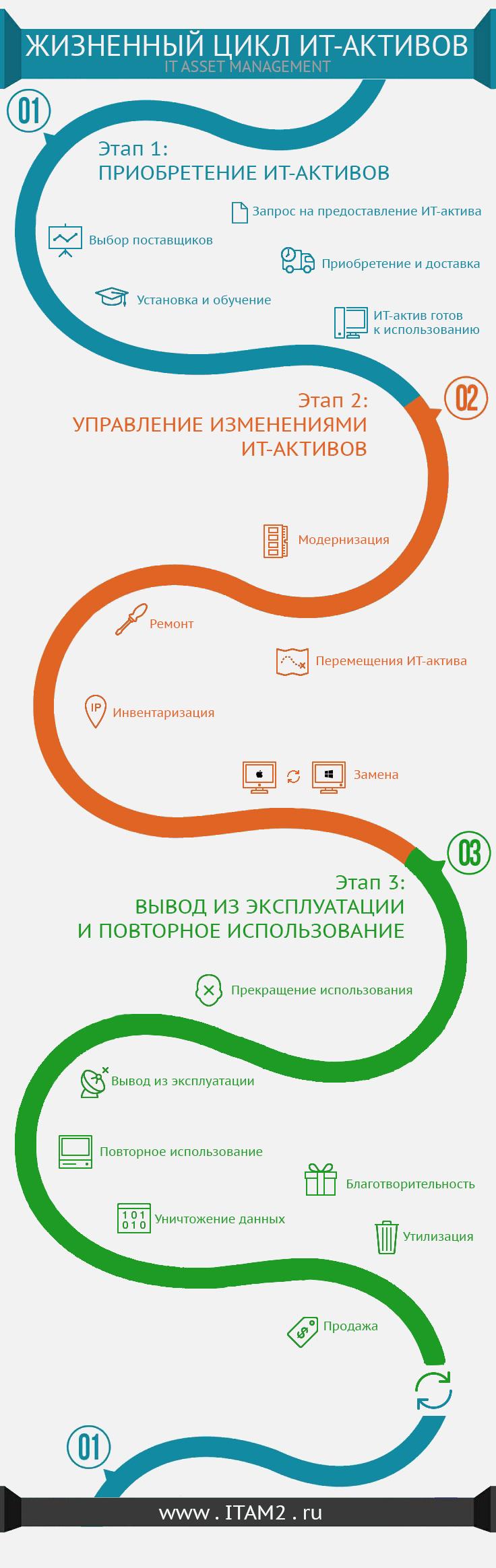 Инфографика о жизненном цикле ИТ-актива