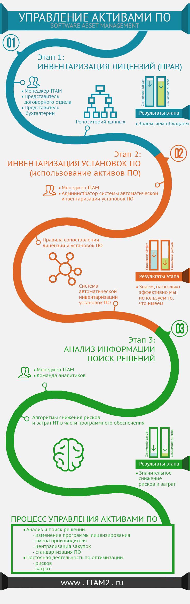 Инфографика об управлении актвиами ПО