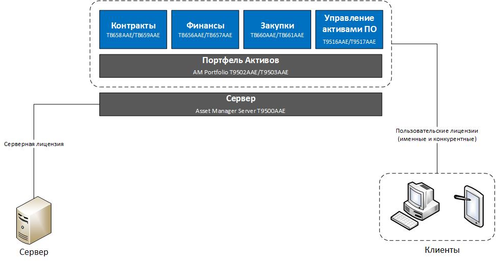 Схема лицензирования HP Asset Manager