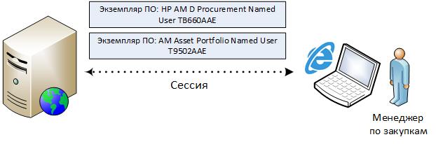 Одна сессия между клиентом и сервером порождает несколько экземпляров ПО