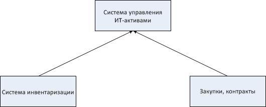 Рис.1. Основные источники данных
