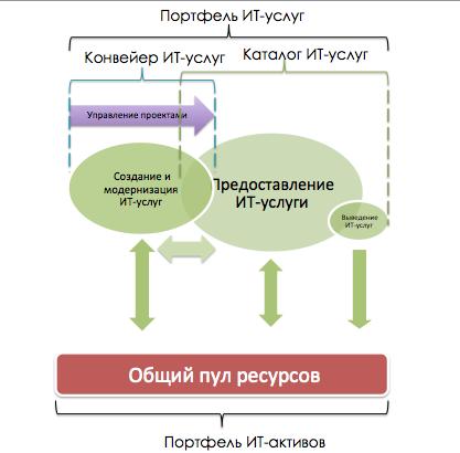 Ресурсы проекта и ресурсы ИТ-услуги едины в части ИТ-оборудования и лицензий ПО
