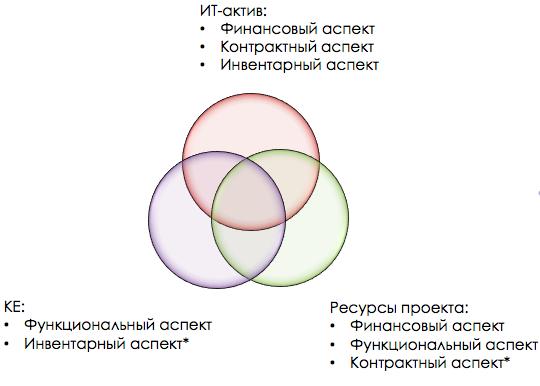 Фокусы управления ресурсами ИТ