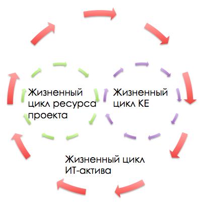 Жизненные циклы ресурса проекта, КЕ и ИТ-актива