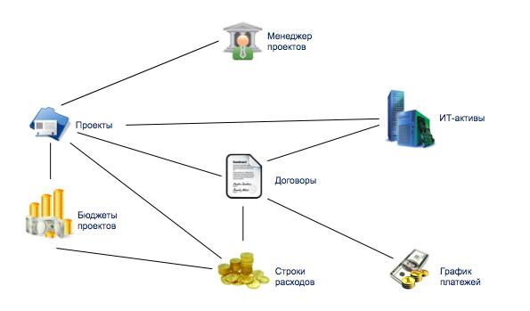 Структура данных единого информационного пространства