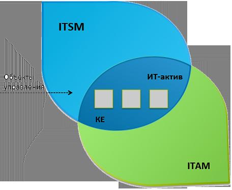 Объекты управления в рамках ITSM и ITAM