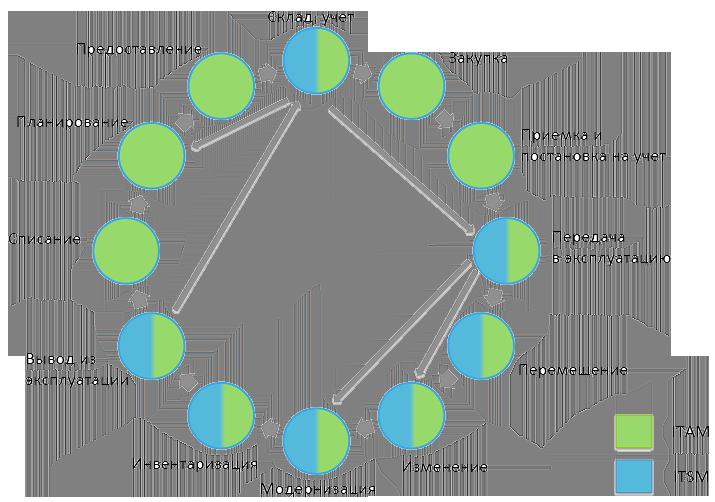 Жизненный цикл КЕ и ИТ-актива