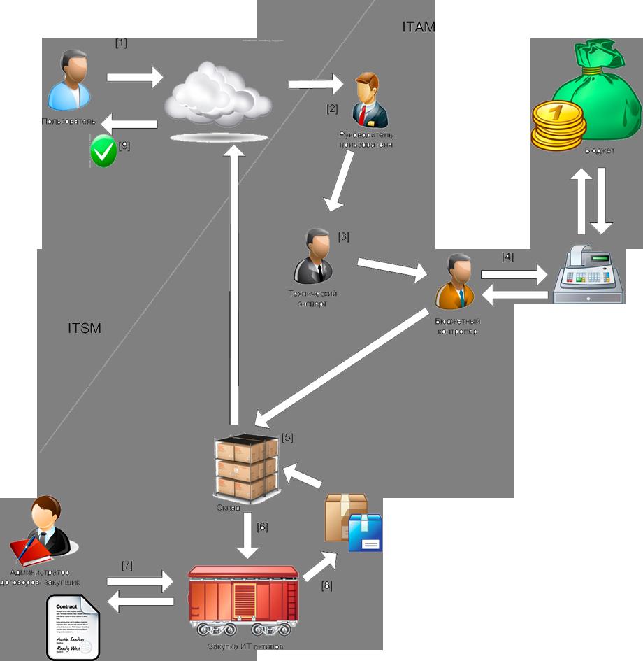 Схема процедуры представления ИТ-актива