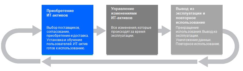 фазы жизненного цикла ИТ-активов